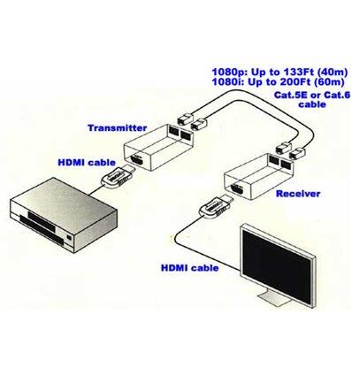 HDMI Extender 133Ft